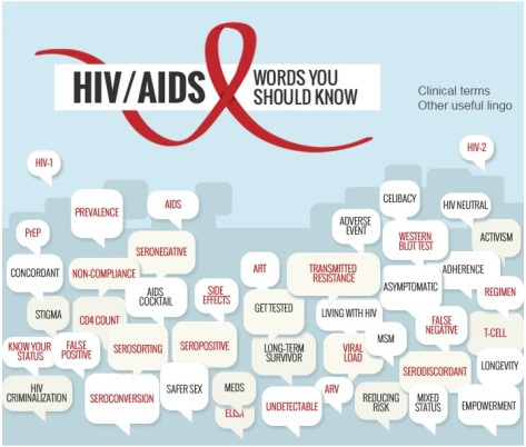 Words you should know about HIV AIDS