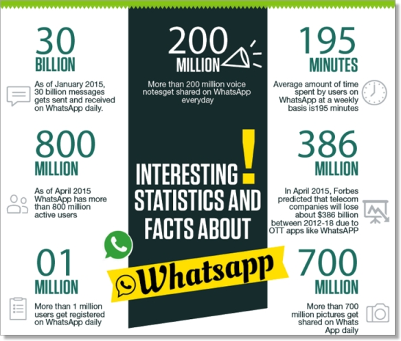 Whatsapp-infographic